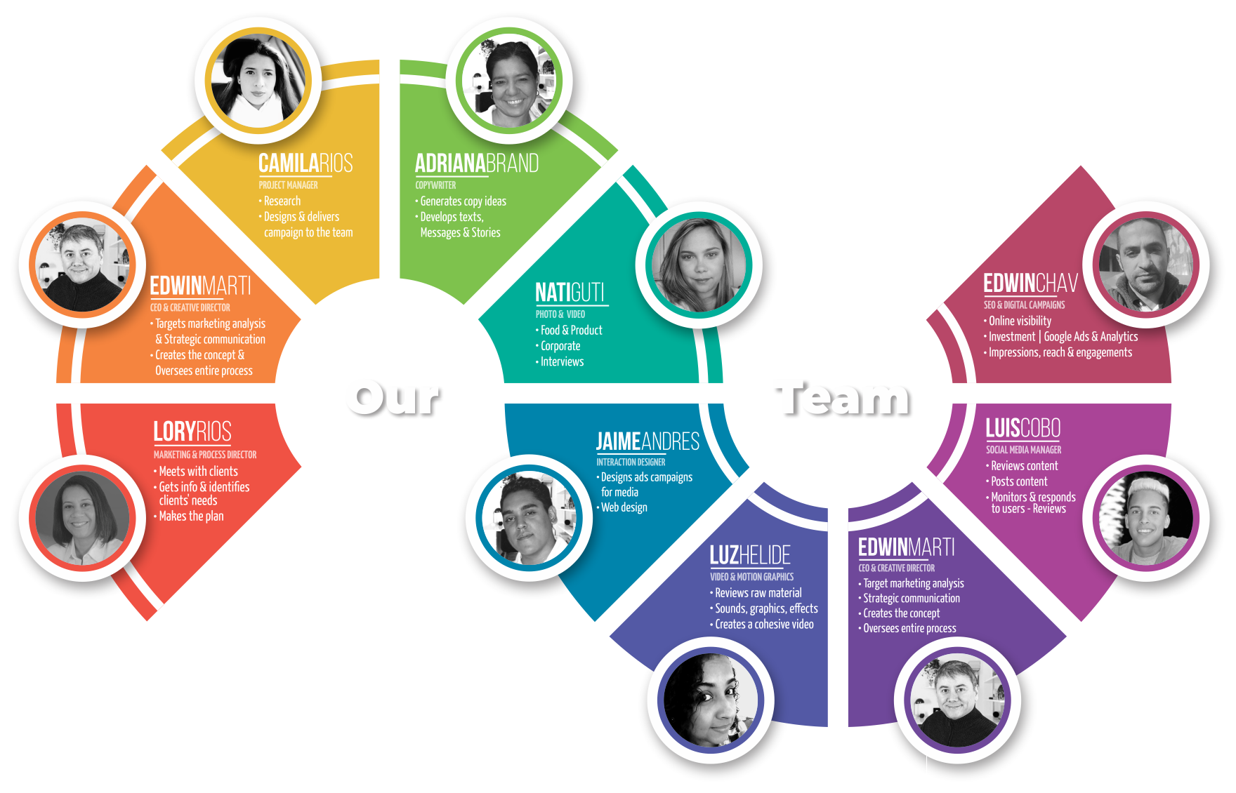 company-process-team